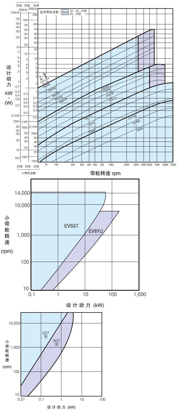同步轮选型图